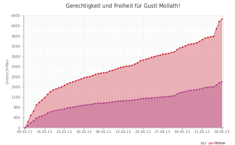 Mollath statistik2